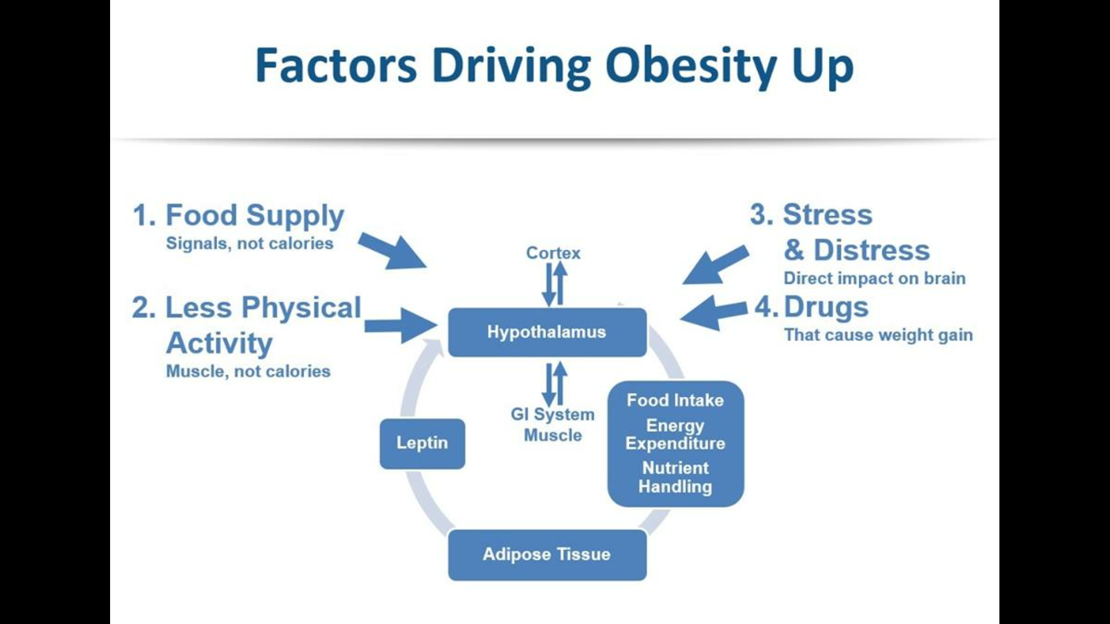 the causes of obesity Describes the prevalence of overweight and obesity among adults in the united states by providing statistics causes and health consequences of overweight and.